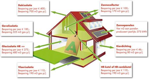 Seghweart op dreef buurtvereniging seghwaert op dreef for Energiezuinig huis